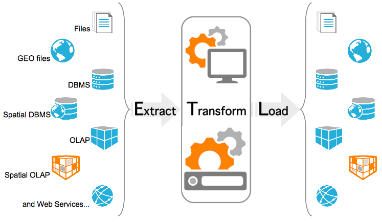 Extraction-Transformation-Load
